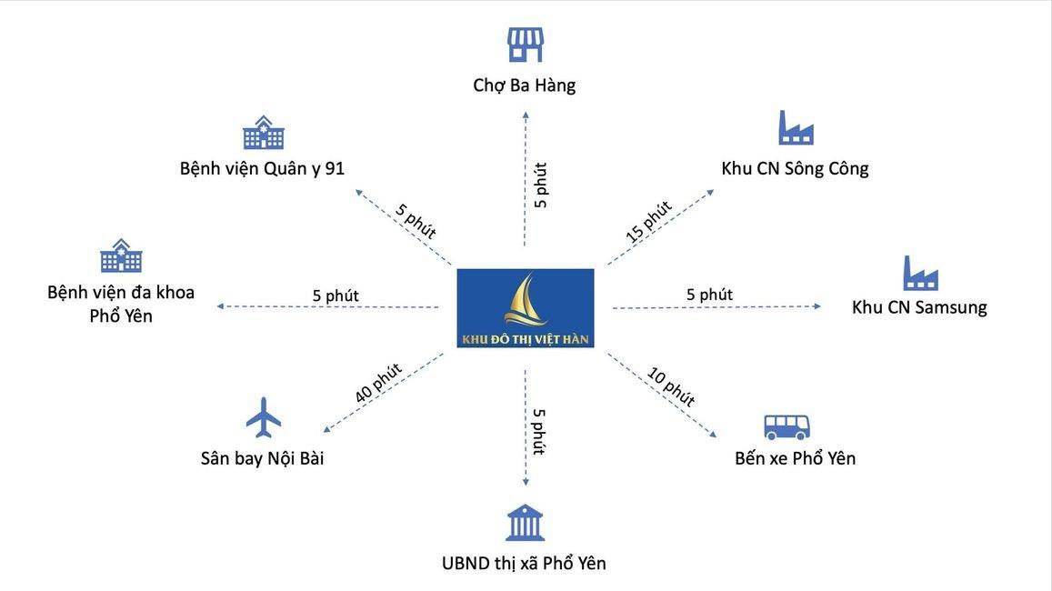 Kết nối thuận tiện từ dự án Việt Hàn City