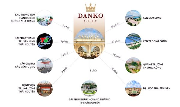 Kết nối dễ dàng từ Danko City